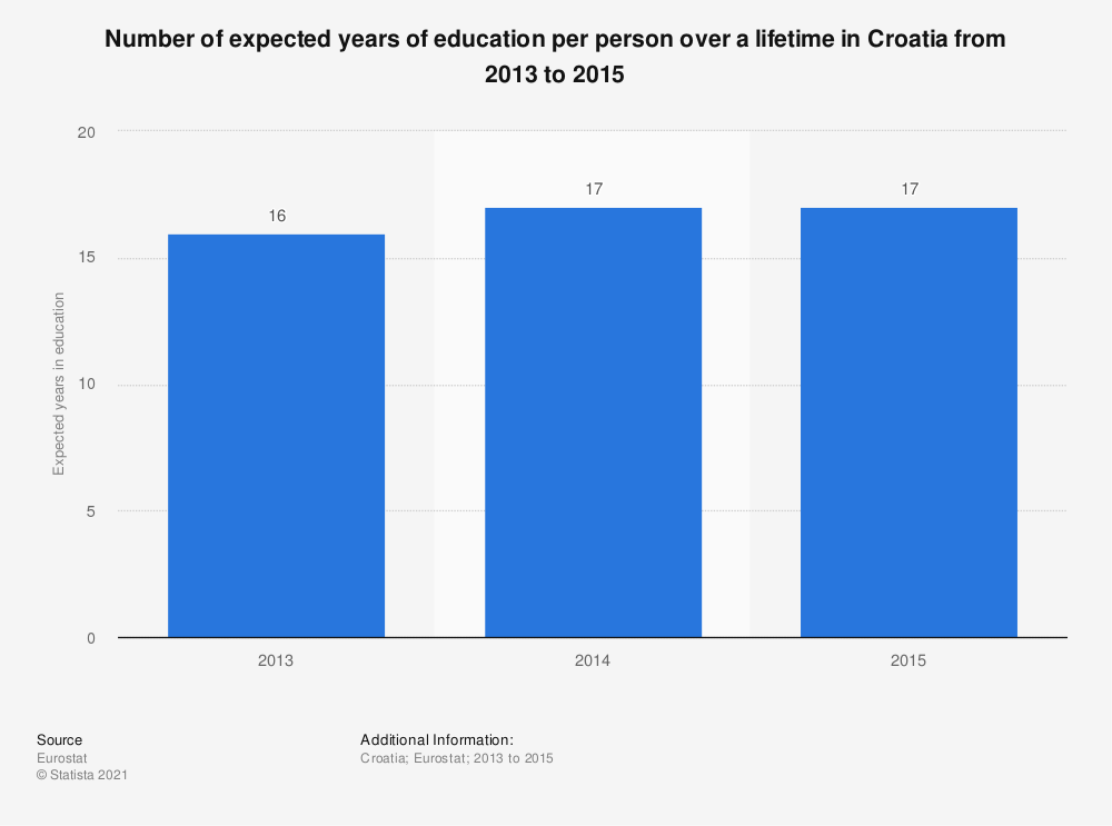 Statistic: Number of expected years of education per person over a lifetime in Croatia from 2013 to 2015 | Statista