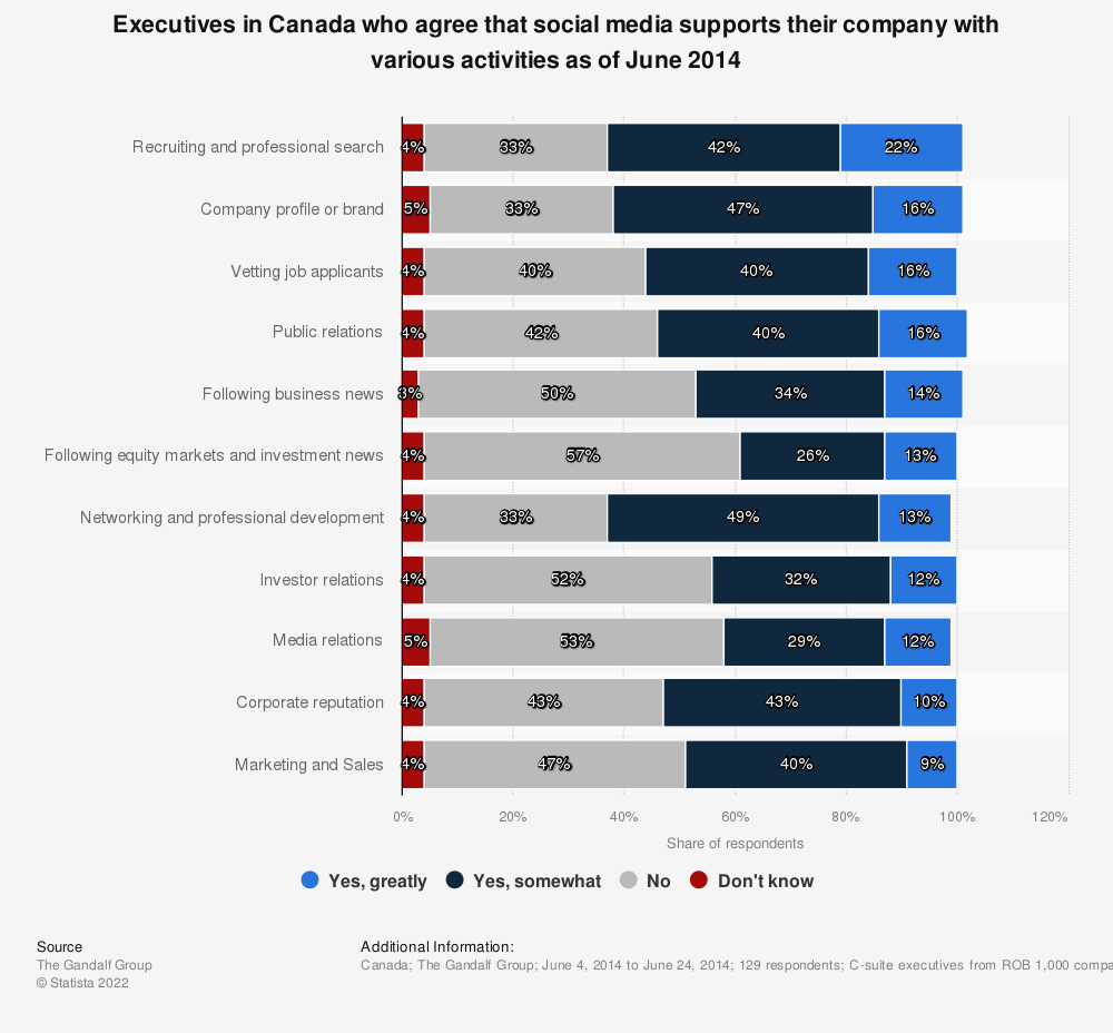 Statistic: Executives in Canada who agree that social media supports their company with various activities as of June 2014 | Statista