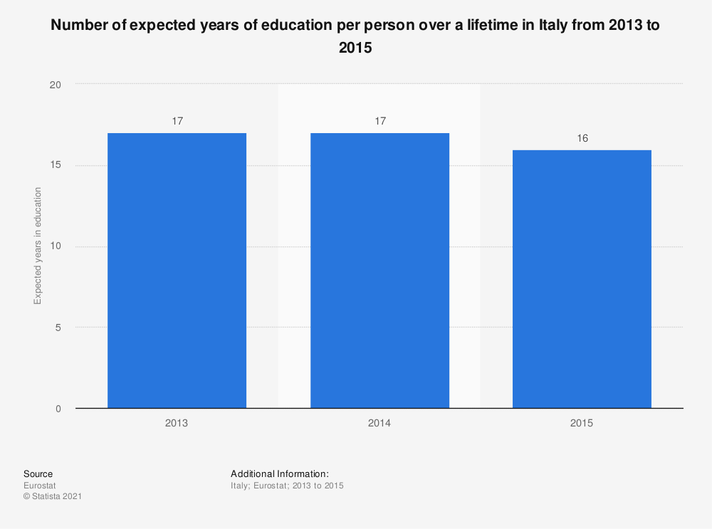 Statistic: Number of expected years of education per person over a lifetime in Italy from 2013 to 2015 | Statista