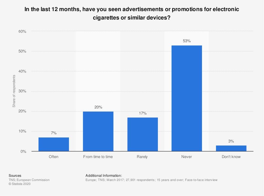Statistic: In the last 12 months, have you seen advertisements or promotions for electronic cigarettes or similar devices? | Statista