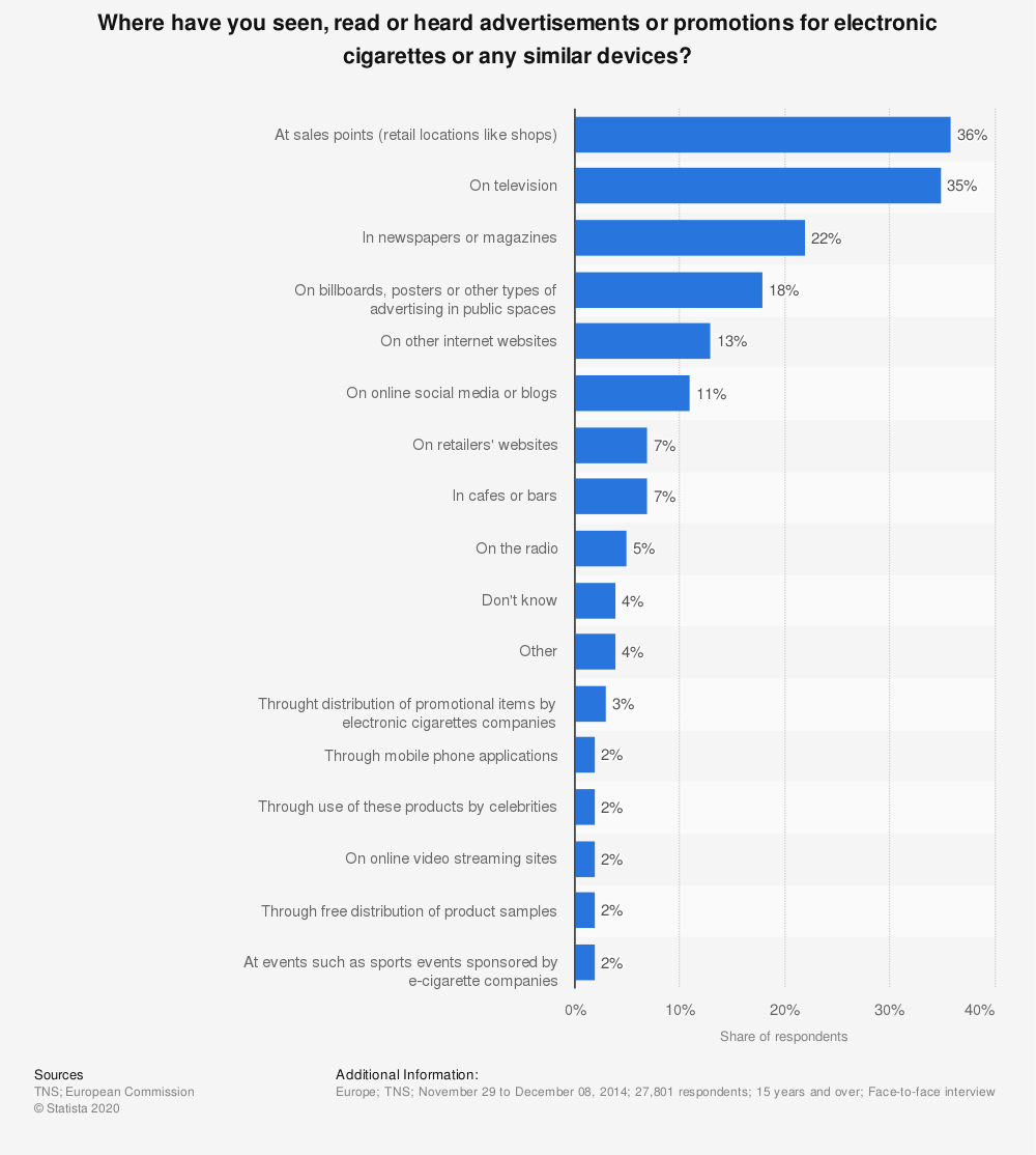 Statistic: Where have you seen, read or heard advertisements or promotions for electronic cigarettes or any similar devices? | Statista