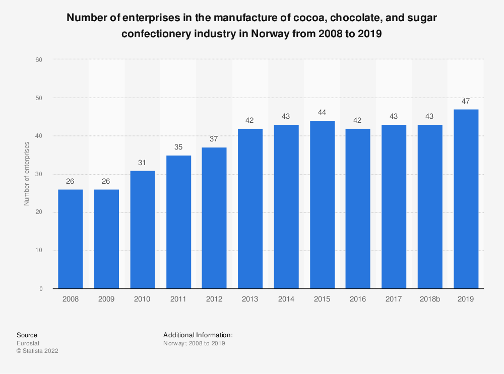 Statistic: Number of enterprises in the manufacture of cocoa, chocolate and sugar confectionery industry in Norway from 2008 to 2017 | Statista