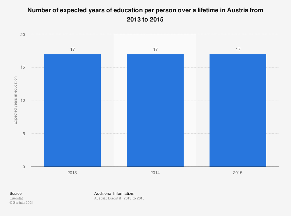 Statistic: Number of expected years of education per person over a lifetime in Austria from 2013 to 2015 | Statista