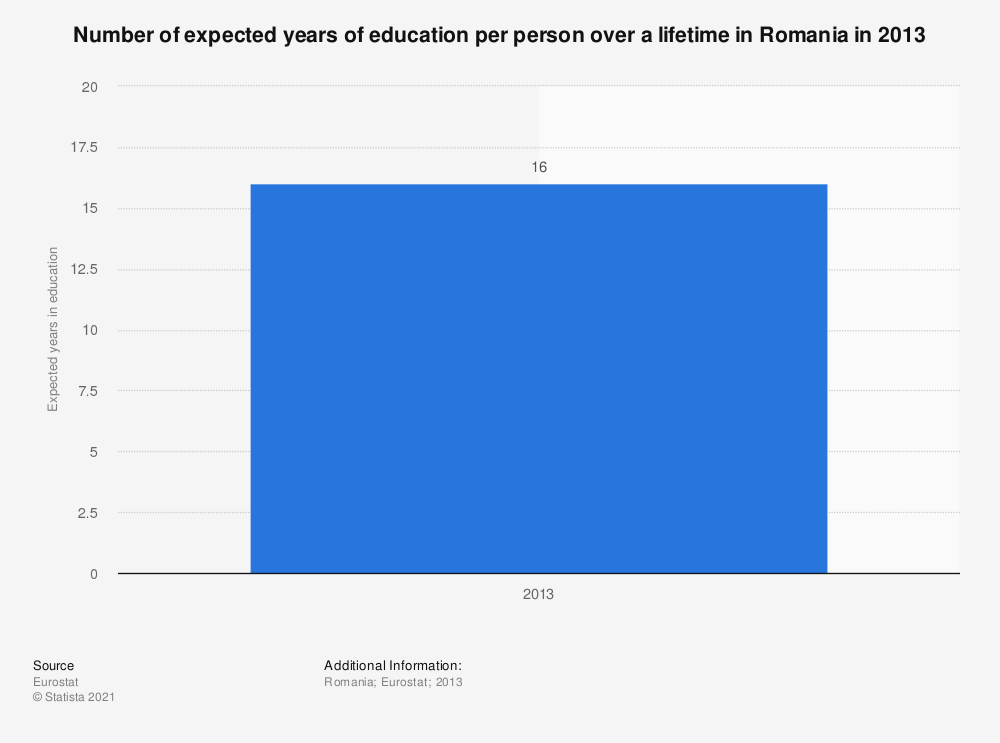 Statistic: Number of expected years of education per person over a lifetime in Romania in 2013 | Statista