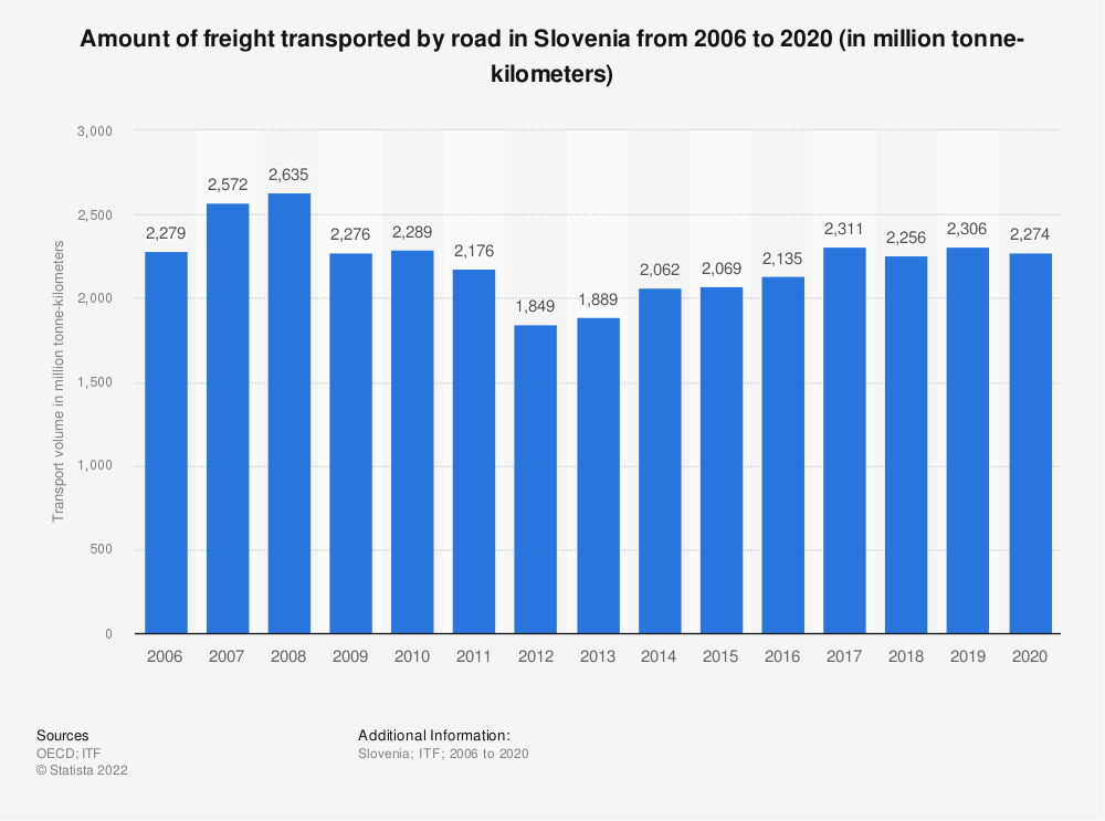 Statistic: Amount of freight transported by road in Slovenia from 2006 to 2017 (in million tonne-kilometers) | Statista