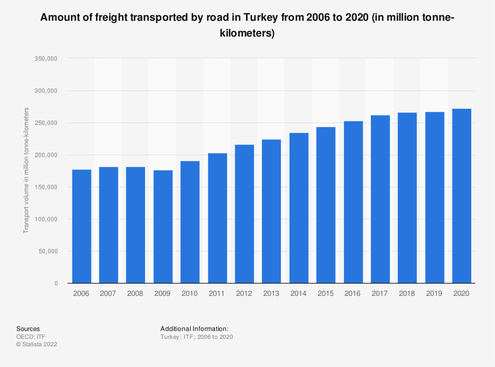 Statistic: Amount of freight transported by road in Turkey from 2006 to 2018 (in million tonne-kilometers) | Statista