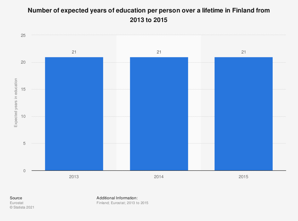Statistic: Number of expected years of education per person over a lifetime in Finland from 2013 to 2015 | Statista