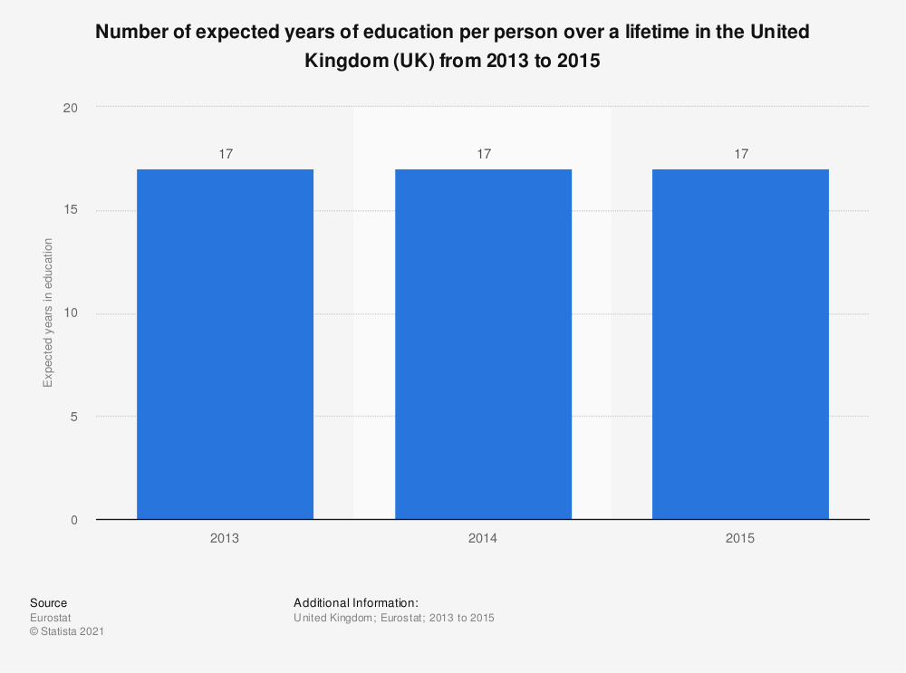 Statistic: Number of expected years of education per person over a lifetime in the United Kingdom (UK) from 2013 to 2015 | Statista