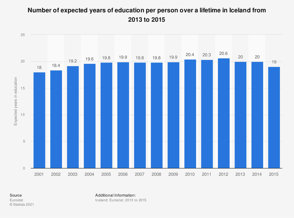 Statistic: Number of expected years of education per person over a lifetime in Iceland from 2013 to 2015 | Statista