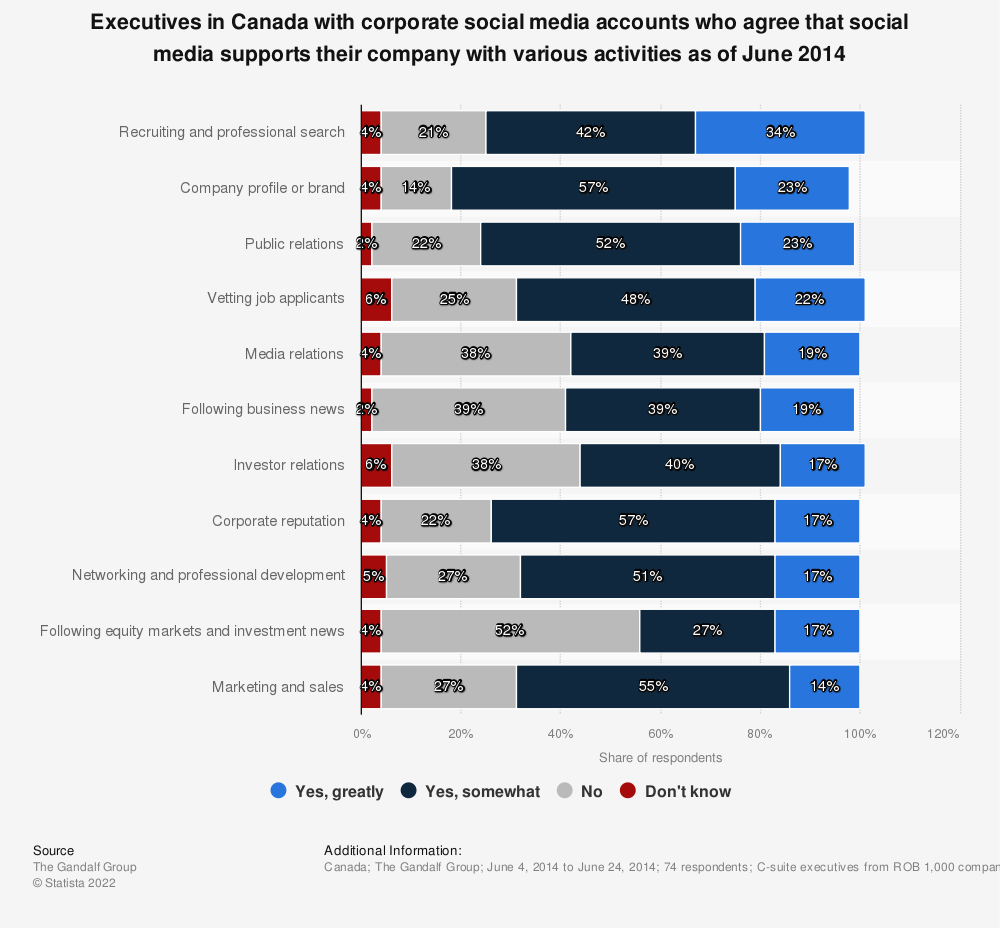 Statistic: Executives in Canada with corporate social media accounts who agree that social media supports their company with various activities as of June 2014 | Statista