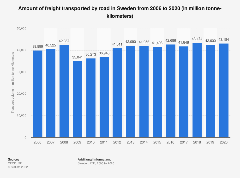 Statistic: Amount of freight transported by road in Sweden from 2006 to 2018 (in million tonne-kilometers) | Statista