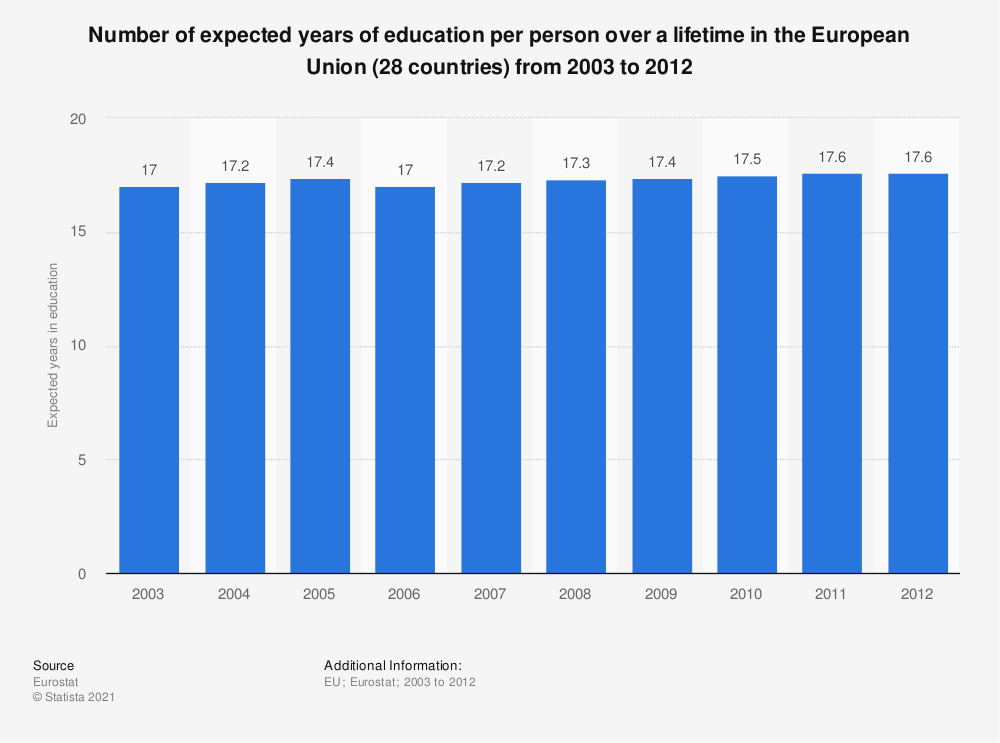 Statistic: Number of expected years of education per person over a lifetime in the European Union (28 countries) from 2003 to 2012  | Statista