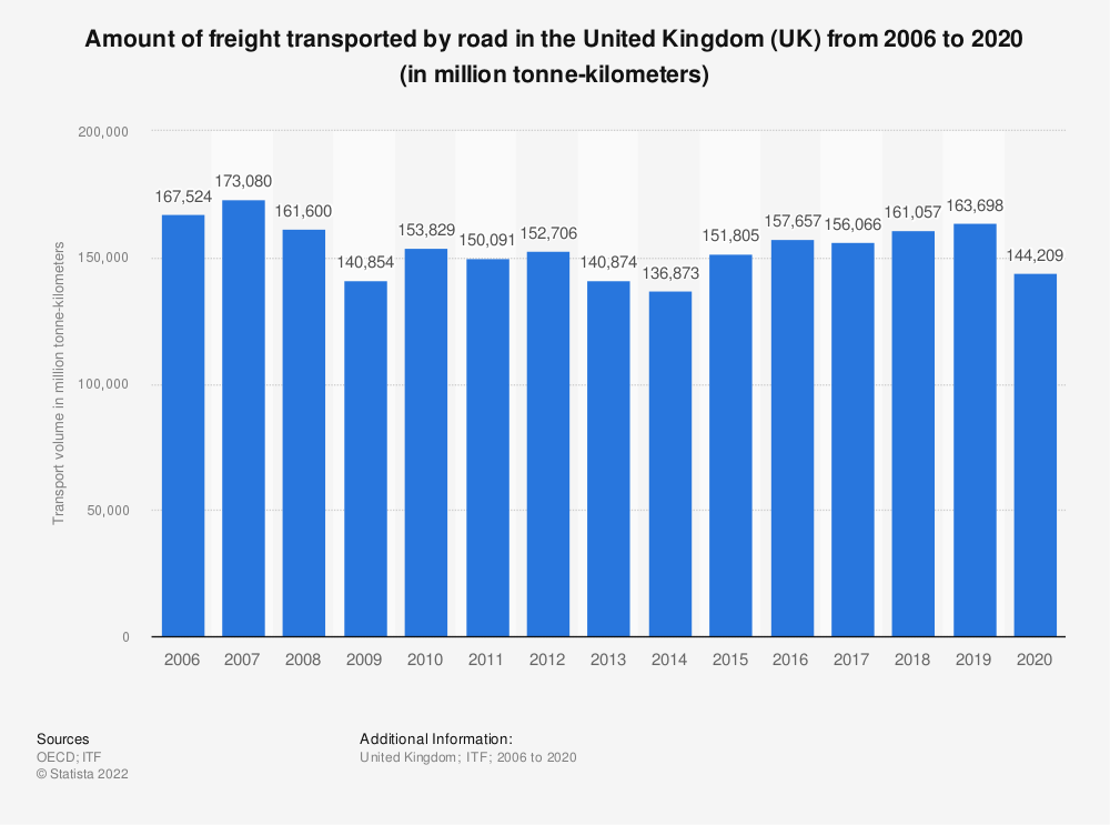 Statistic: Amount of freight transported by road in the United Kingdom (UK) from 2006 to 2018 (in million tonne-kilometers) | Statista