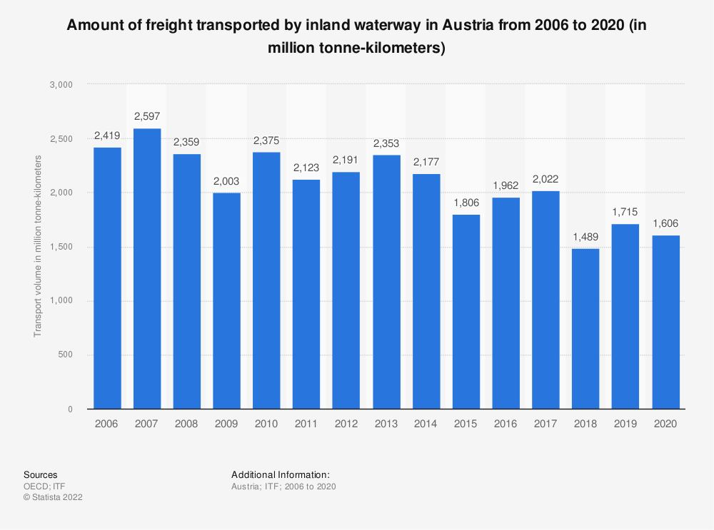 Statistic: Amount of freight transported by inland waterway in Austria from 2006 to 2017 (in million tonne-kilometres) | Statista