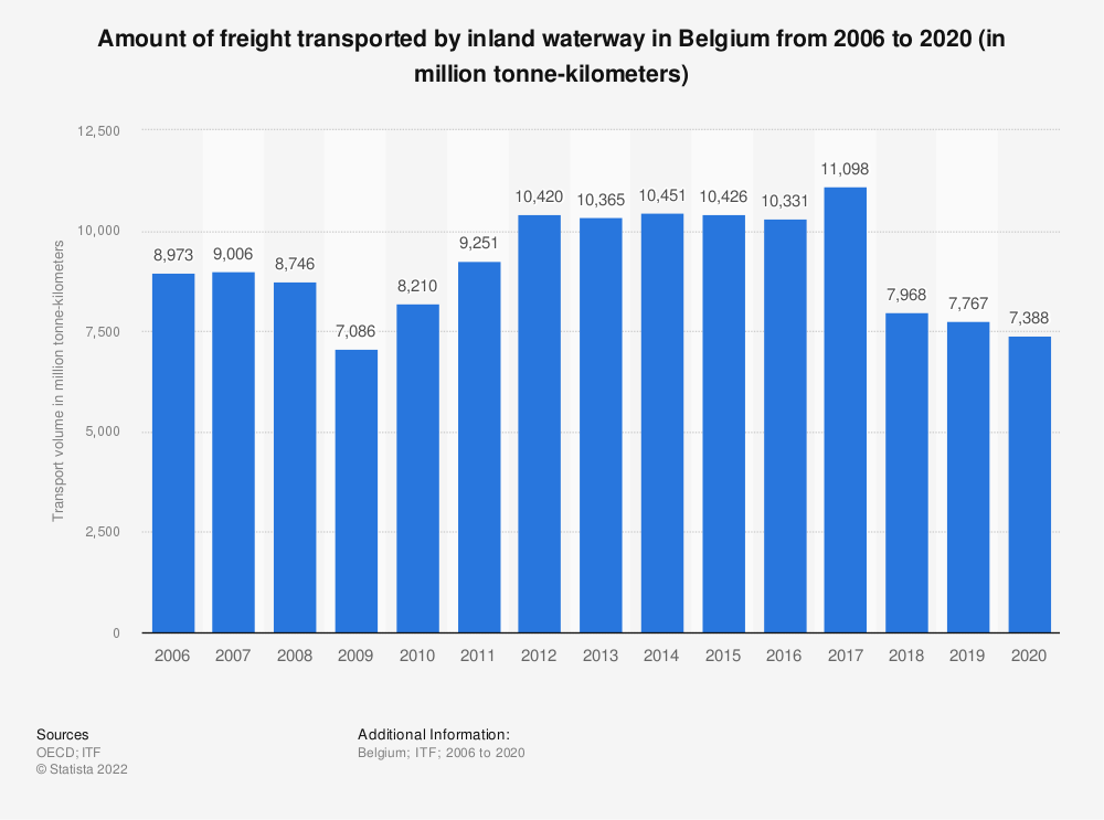 Statistic: Amount of freight transported by inland waterway in Belgium from 2006 to 2018 (in million tonne-kilometers) | Statista