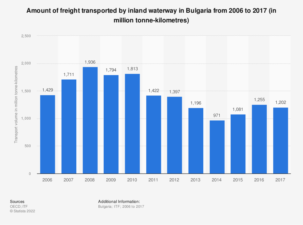 Statistic: Amount of freight transported by inland waterway in Bulgaria from 2006 to 2017 (in million tonne-kilometres) | Statista