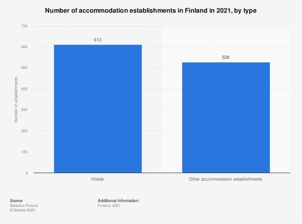 Statistic: Number of accommodation establishments in Finland in 2019, by type | Statista