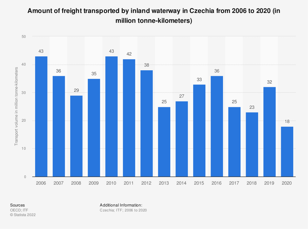 Statistic: Amount of freight transported by inland waterway in Czechia from 2006 to 2017 (in million tonne-kilometres) | Statista