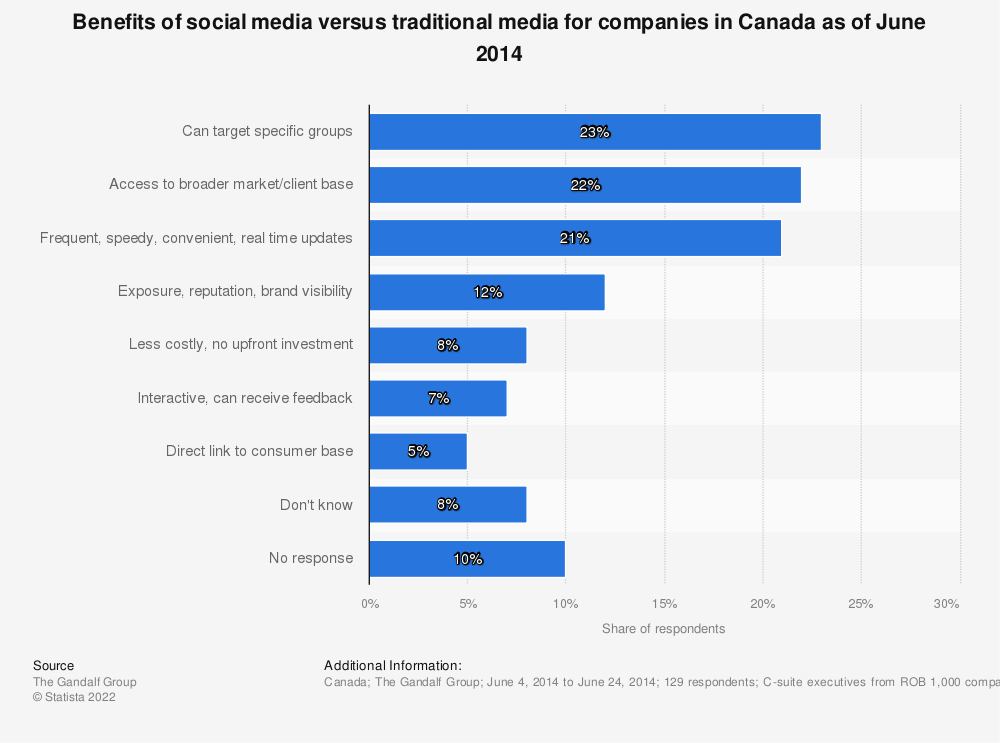 Statistic: Benefits of social media versus traditional media for companies in Canada as of June 2014 | Statista