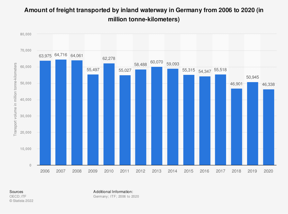 Statistic: Amount of freight transported by inland waterway in Germany from 2006 to 2017 (in million tonne-kilometres) | Statista
