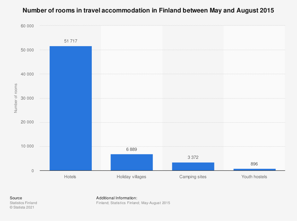 Statistic: Number of rooms in travel accommodation in Finland between May and August 2015 | Statista