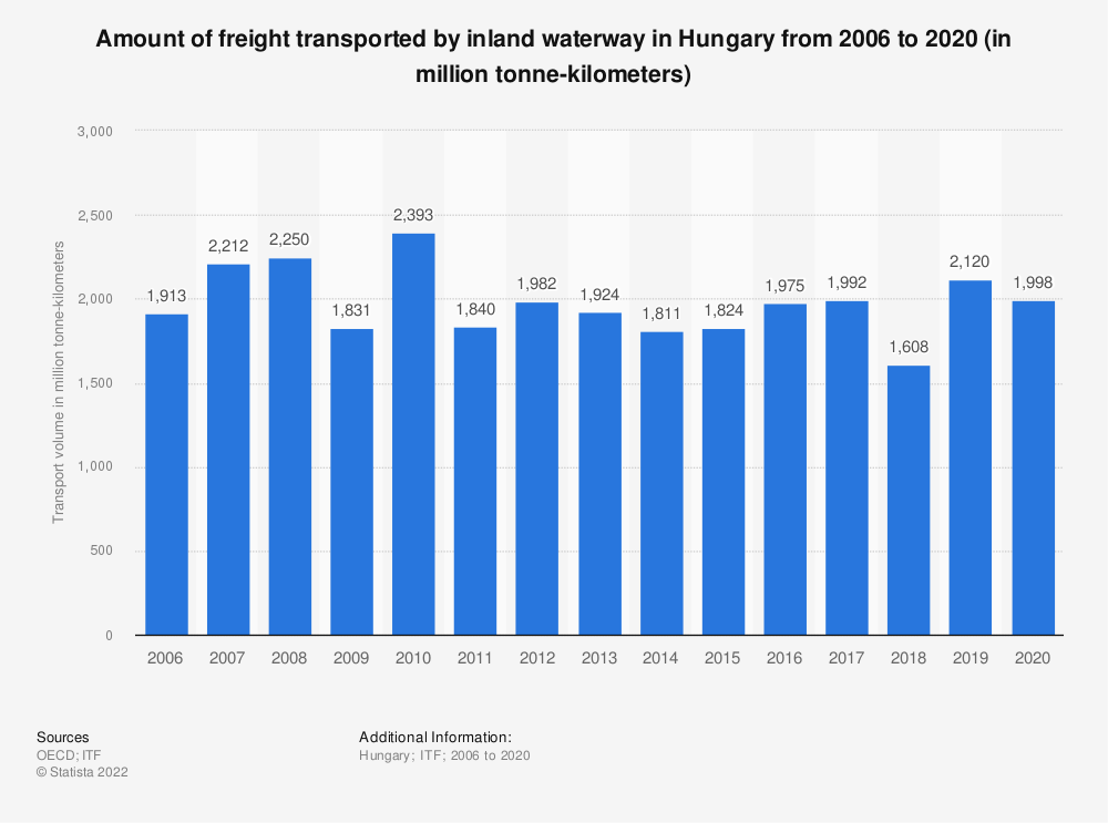 Statistic: Amount of freight transported by inland waterway in Hungary from 2006 to 2017 (in million tonne-kilometres)   Statista