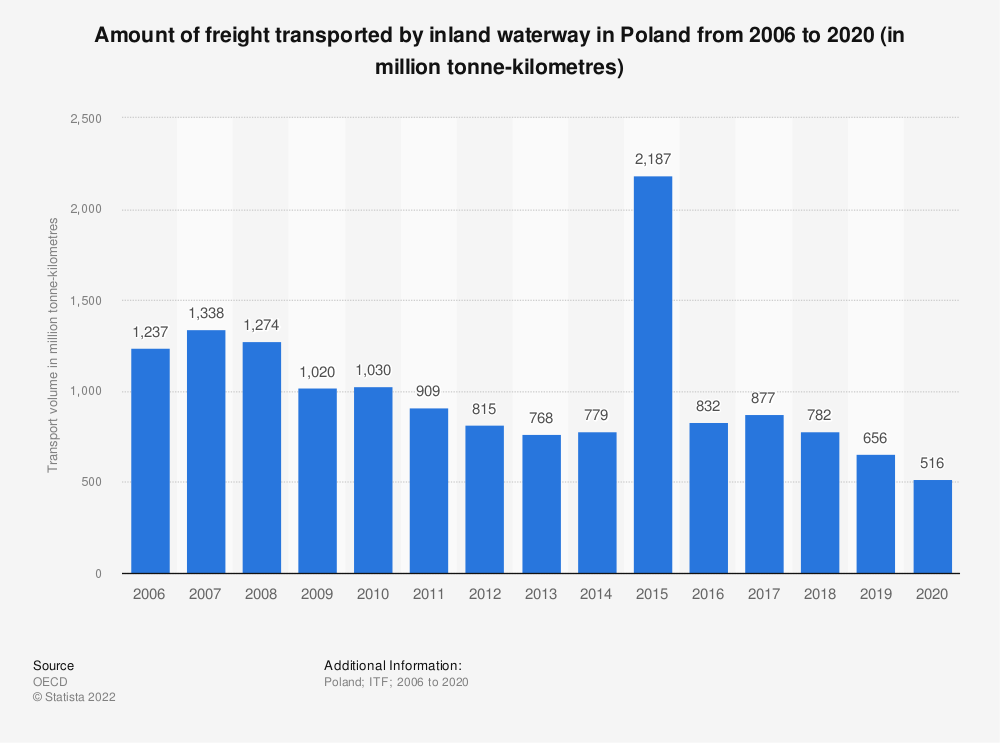 Statistic: Amount of freight transported by inland waterway in Poland from 2006 to 2019 (in million tonne-kilometres)   Statista