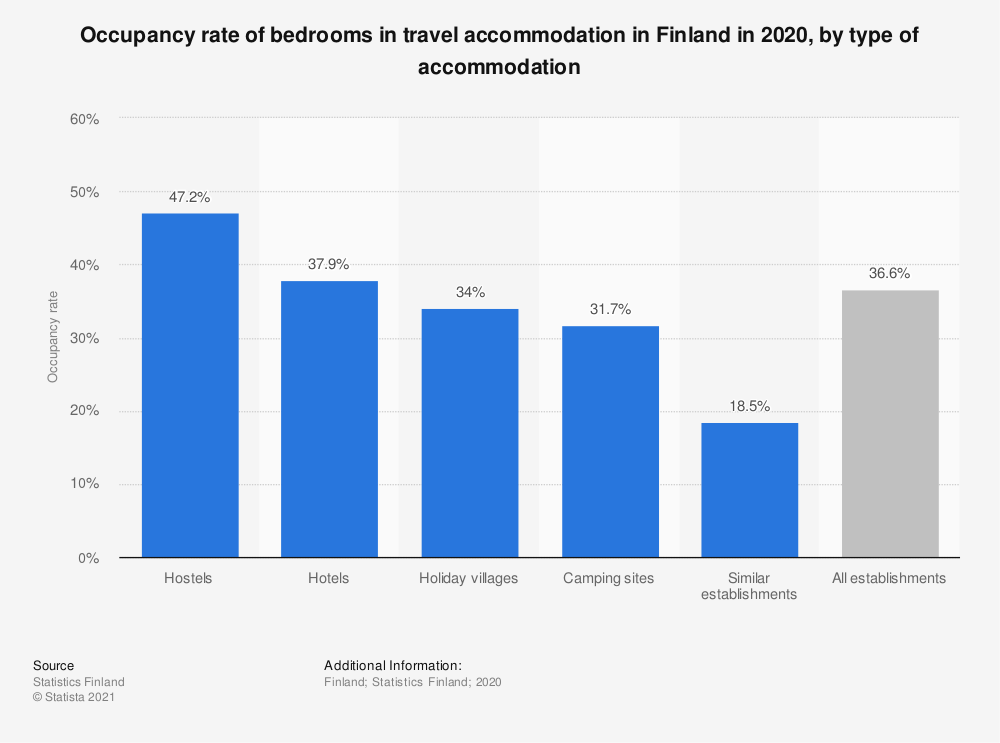 Statistic: Occupancy rate of bedrooms in travel accommodation in Finland in 2017, by type of accommodation | Statista
