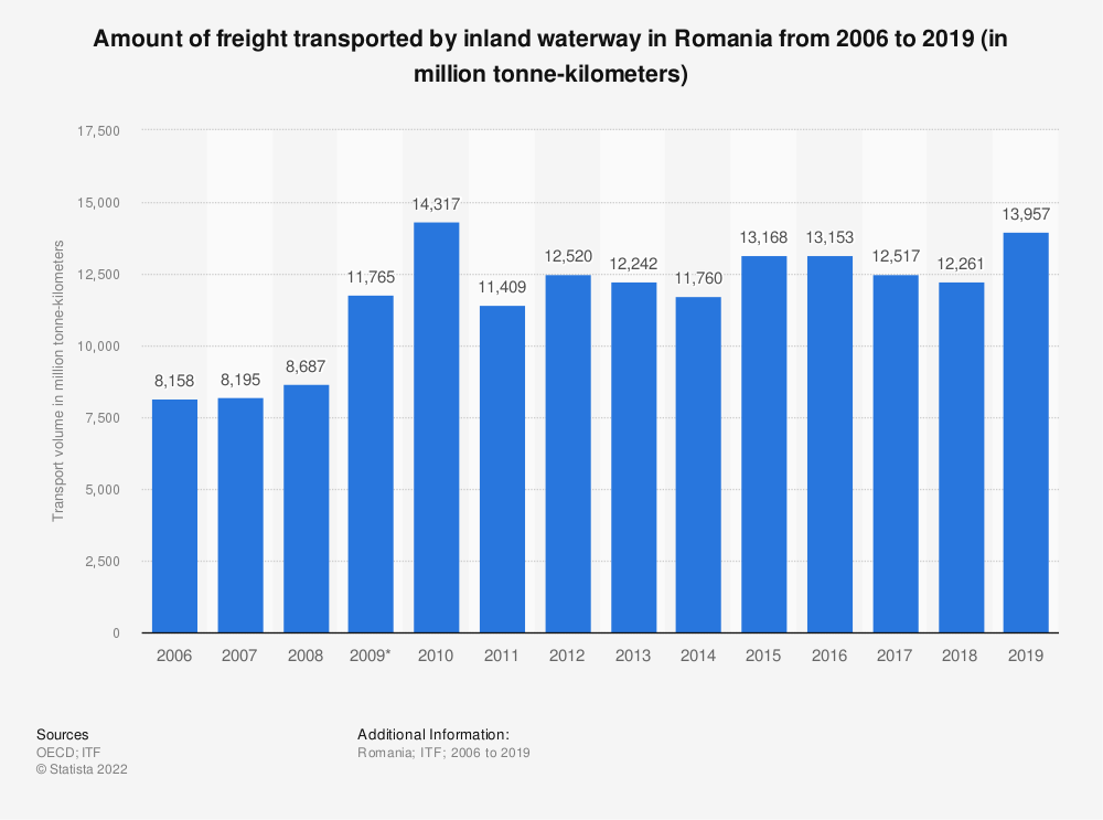 Statistic: Amount of freight transported by inland waterway in Romania from 2006 to 2019 (in million tonne-kilometers) | Statista