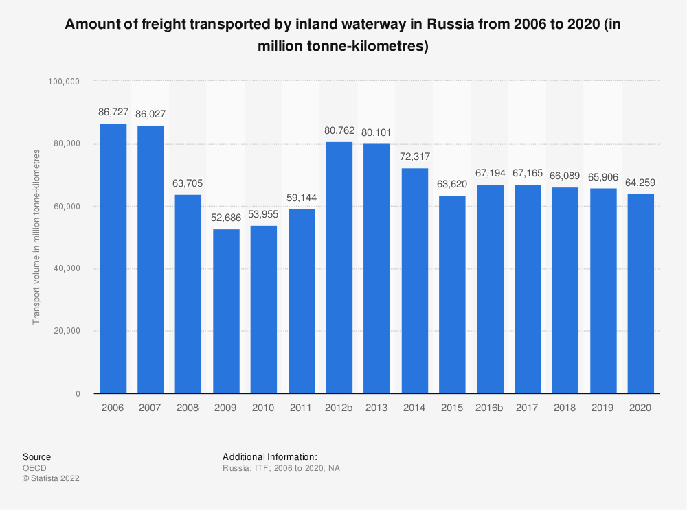 Statistic: Amount of freight transported by inland waterway in Russia from 2006 to 2018 (in million tonne-kilometres) | Statista
