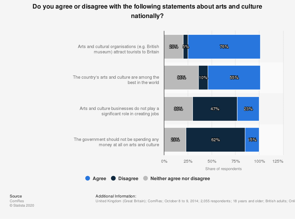 Statistic: Do you agree or disagree with the following statements about arts and culture nationally? | Statista