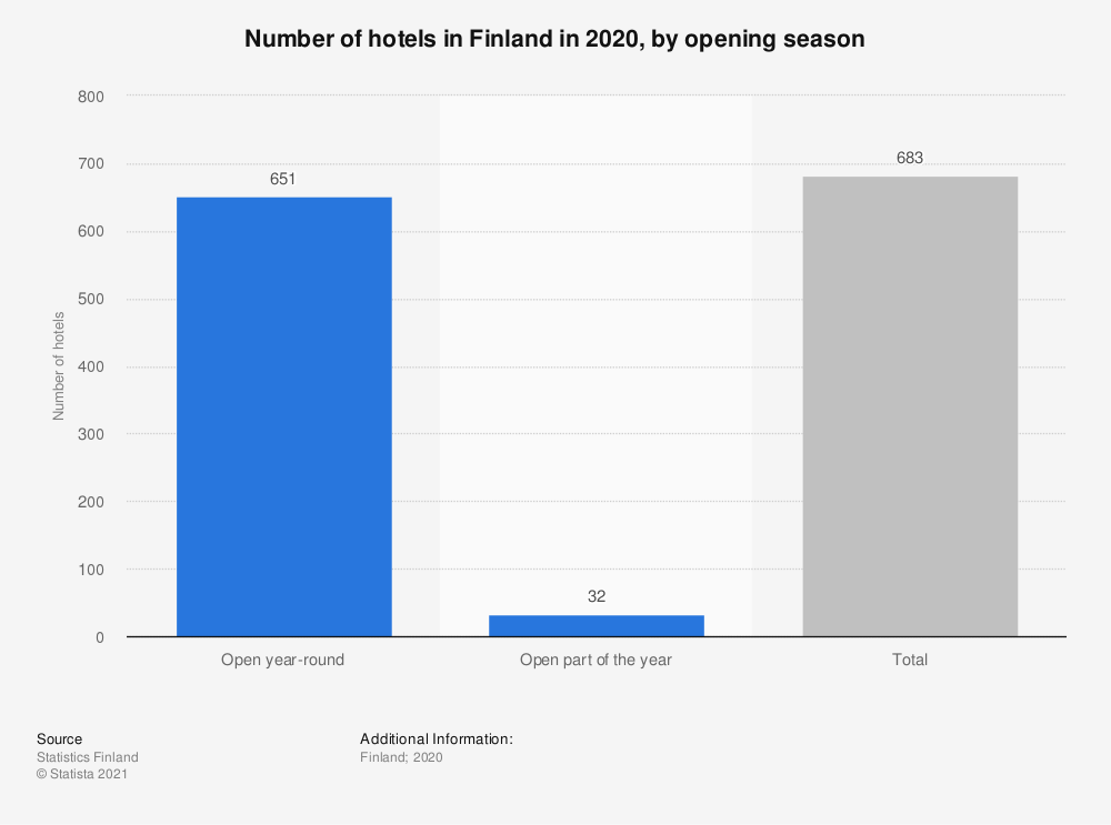 Statistic: Number of hotels in Finland in 2019, by opening season | Statista