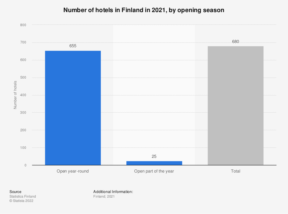 Statistic: Number of hotels in Finland in 2017, by opening season | Statista