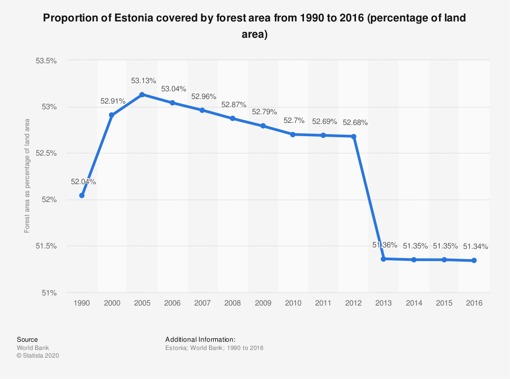 Statistic: Proportion of Estonia covered by forest area from 1990 to 2016 (percentage of land area)   Statista