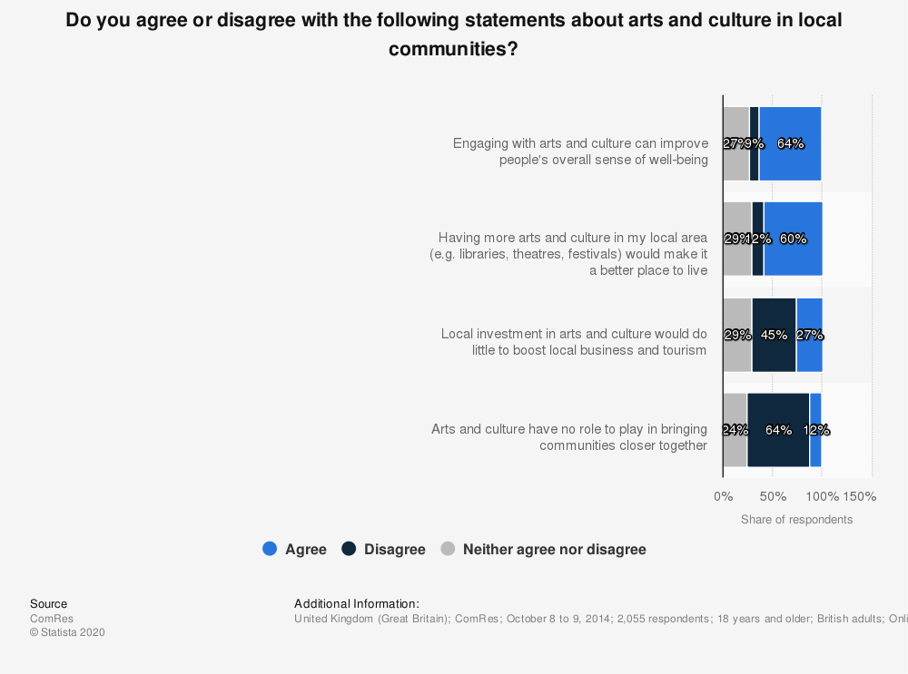Statistic: Do you agree or disagree with the following statements about arts and culture in local communities? | Statista