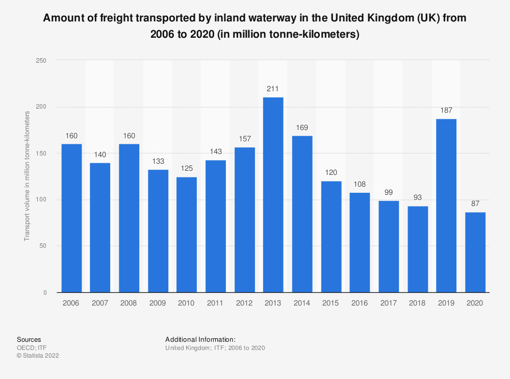 Statistic: Amount of freight transported by inland waterway in the United Kingdom (UK) from 2006 to 2018 (in million tonne-kilometers) | Statista