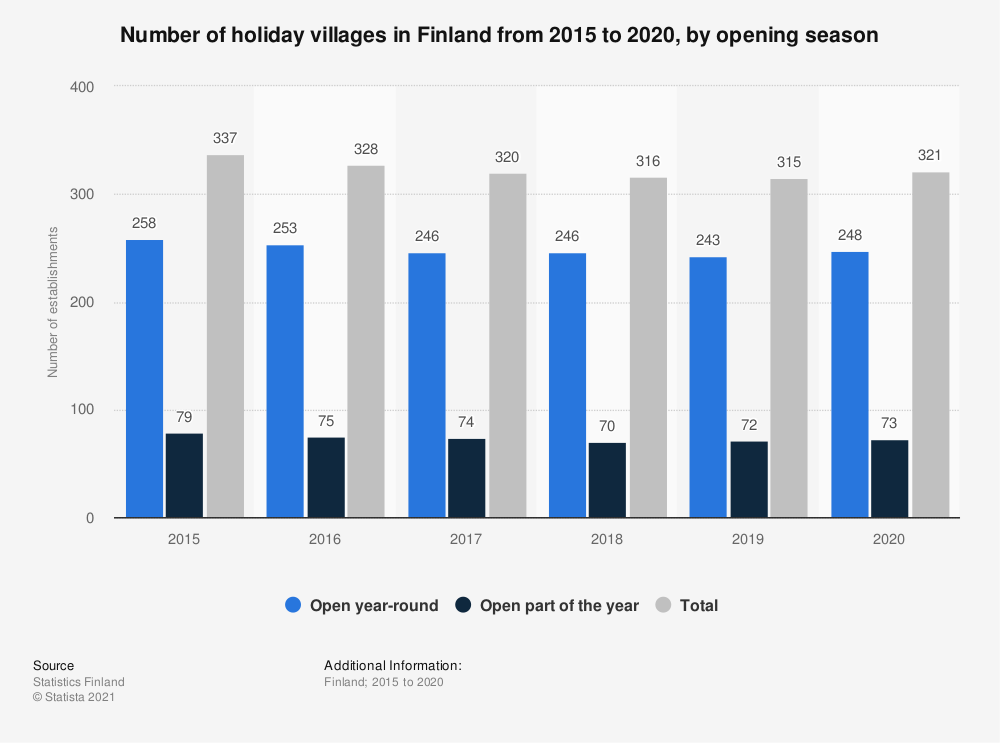 Statistic: Number of holiday villages in Finland from 2015 to 2017, by opening season | Statista