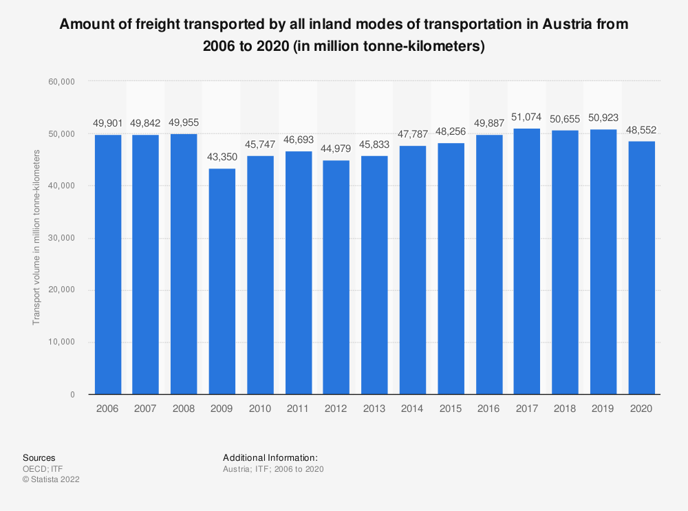 Statistic: Amount of freight transported by all inland modes of transportation in Austria from 2006 to 2017 (in million tonne-kilometres) | Statista