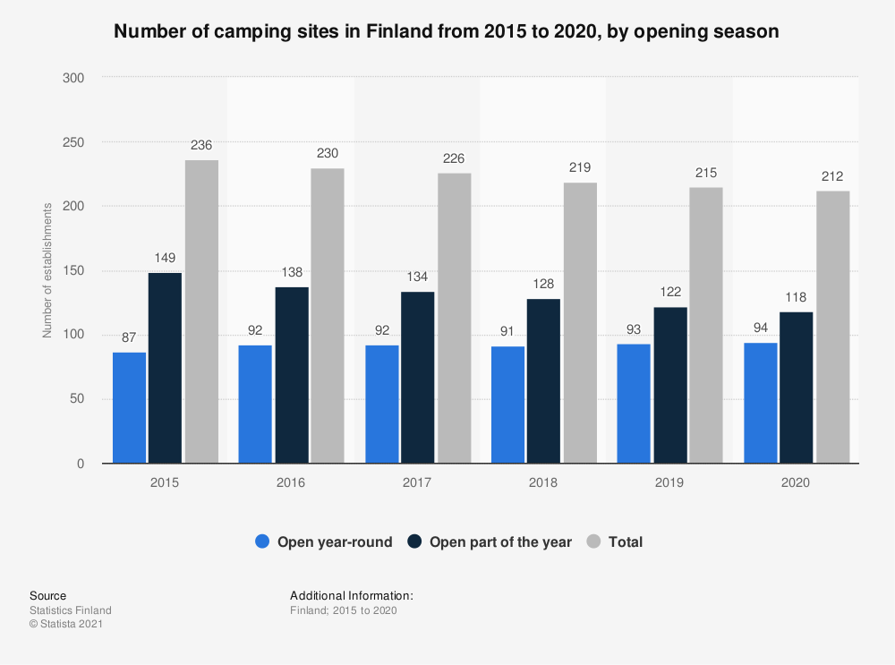 Statistic: Number of camping sites in Finland from 2015 to 2020, by opening season | Statista