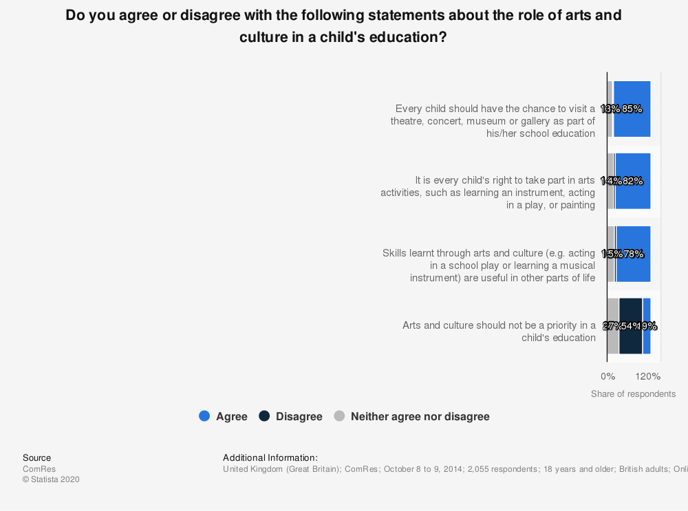 Statistic: Do you agree or disagree with the following statements about the role of arts and culture in a child's education? | Statista