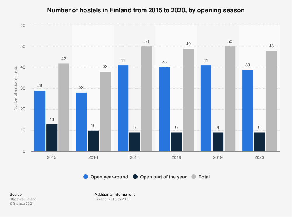 Statistic: Number of youth hostels in Finland from 2015 to 2017, by opening season | Statista