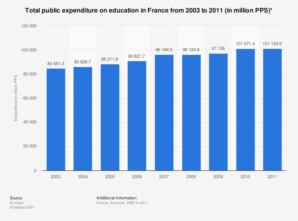 Statistic: Total public expenditure on education in France from 2003 to 2011 (in million PPS)* | Statista