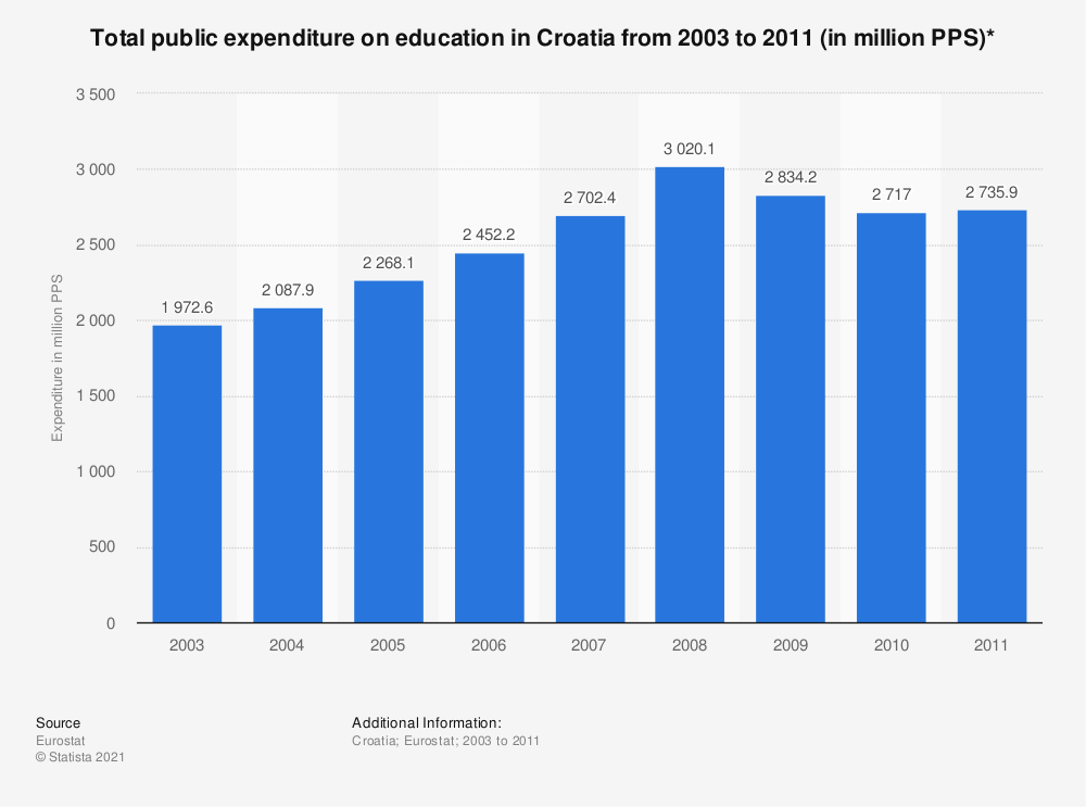 Statistic: Total public expenditure on education in Croatia from 2003 to 2011 (in million PPS)* | Statista