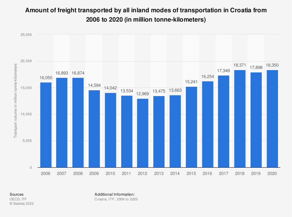 Statistic: Amount of freight transported by all inland modes of transportation in Croatia from 2006 to 2018 (in million tonne-kilometers) | Statista
