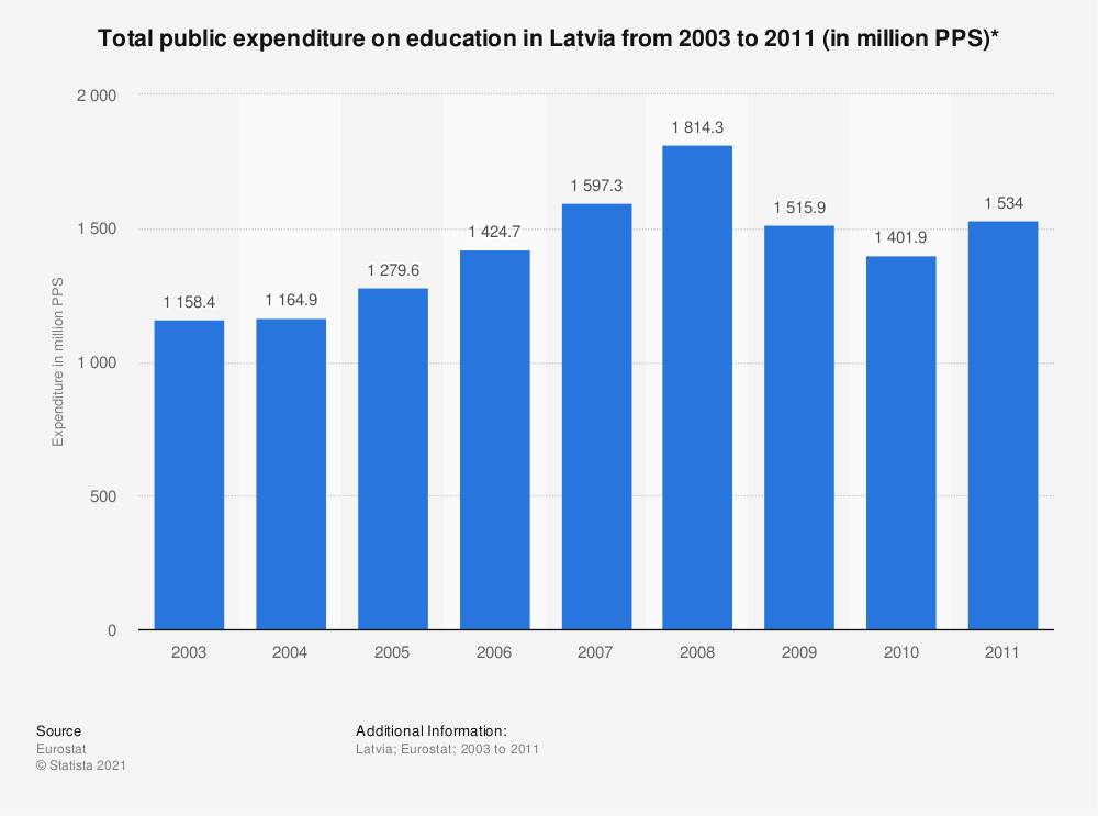 Statistic: Total public expenditure on education in Latvia from 2003 to 2011 (in million PPS)* | Statista
