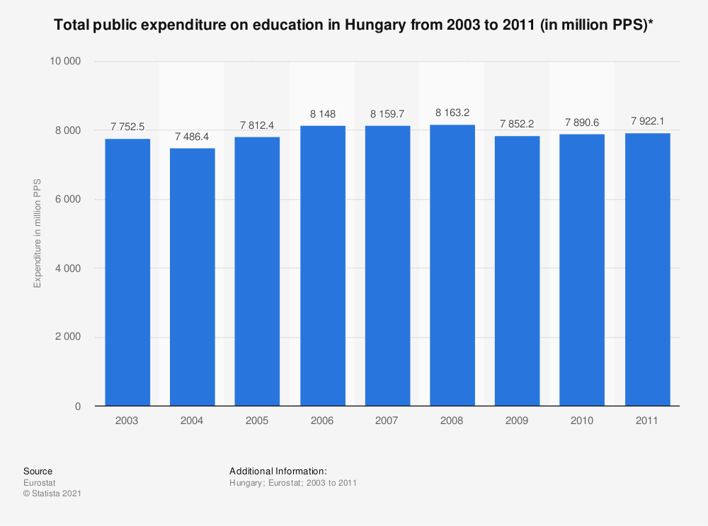 Statistic: Total public expenditure on education in Hungary from 2003 to 2011 (in million PPS)* | Statista