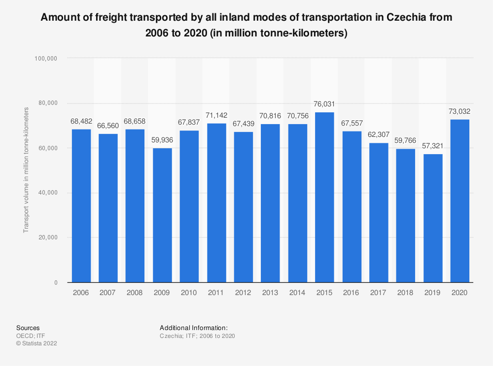Statistic: Amount of freight transported by all inland modes of transportation in Czechia from 2006 to 2017 (in million tonne-kilometres) | Statista