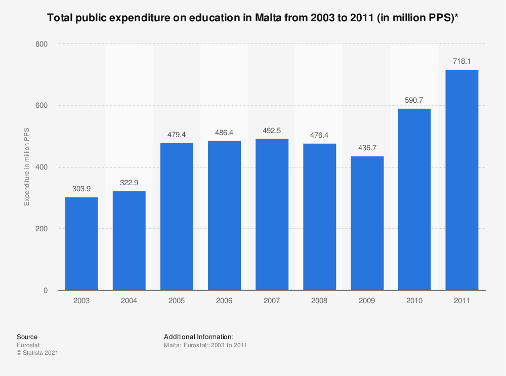 Statistic: Total public expenditure on education in Malta from 2003 to 2011 (in million PPS)* | Statista
