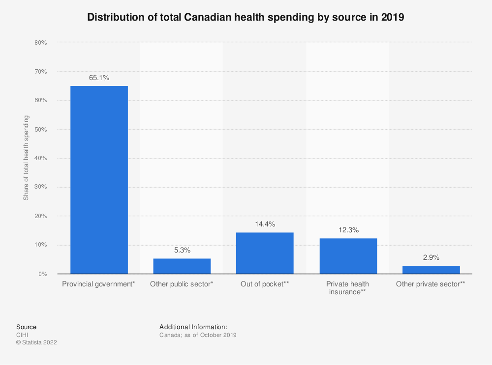 Statistic: Distribution of total Canadian health spending by source in 2019 | Statista