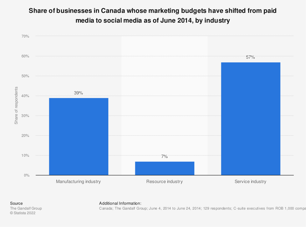 Statistic: Share of businesses in Canada whose marketing budgets have shifted from paid media to social media as of June 2014, by industry | Statista